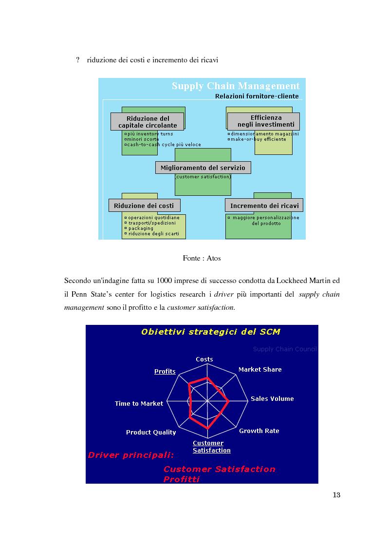 Anteprima della tesi: Supply chain management. Il caso Meridionale Grigliati s.p.a., Pagina 8