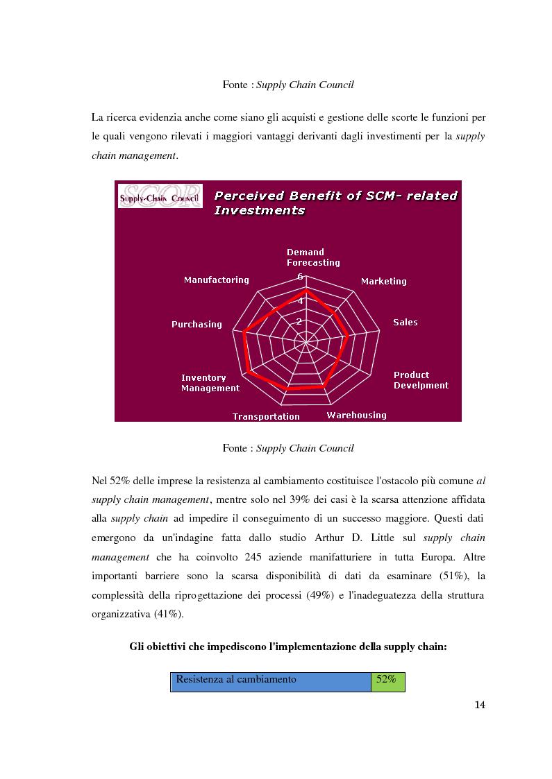 Anteprima della tesi: Supply chain management. Il caso Meridionale Grigliati s.p.a., Pagina 9