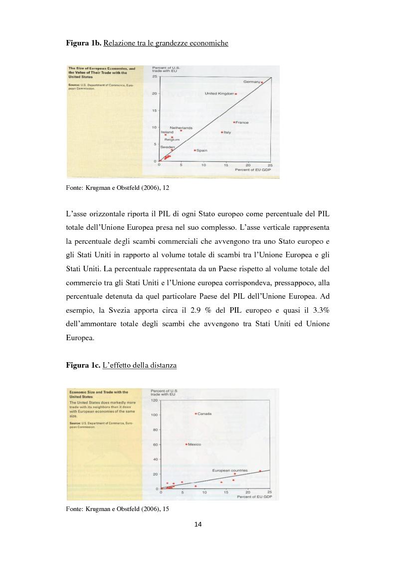 Anteprima della tesi: Home Bias: tra costi, barriere, preferenze del consumatore ed asimmetrie informative, Pagina 6