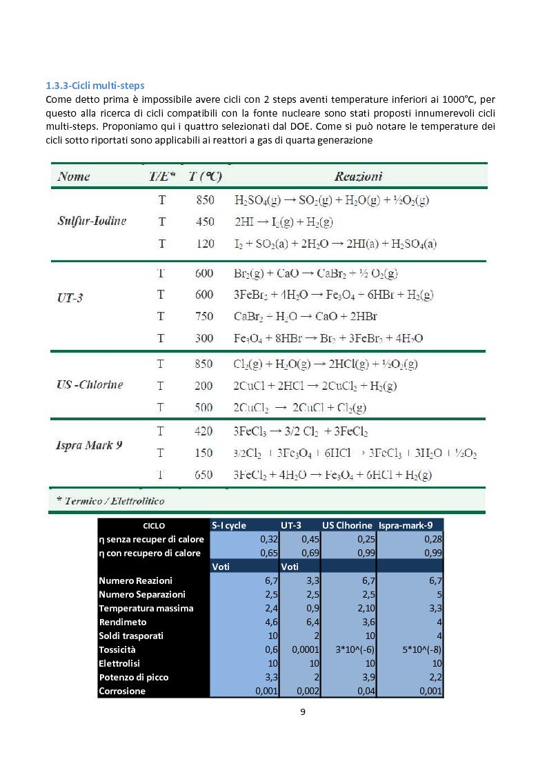 Anteprima della tesi: Ingegnerizzazione di uno nuovo ciclo di scissione termochimica dell'acqua, Pagina 9