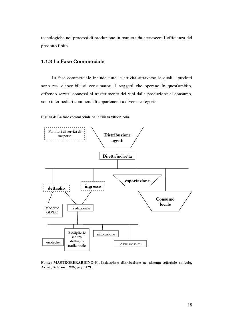 Anteprima della tesi: Strategie e politiche distributive e di branding tra terroir e imprese nella filiera vitivinicola: il caso Castello Banfi in Toscana, Pagina 12