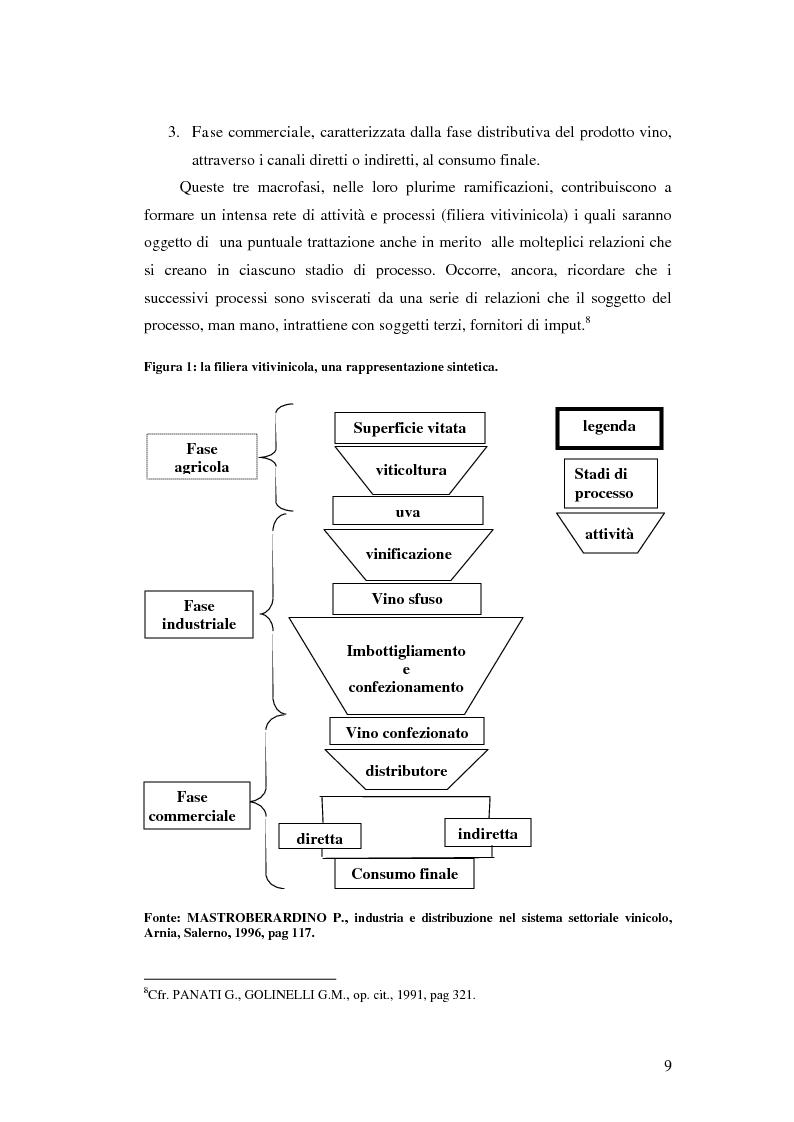 Anteprima della tesi: Strategie e politiche distributive e di branding tra terroir e imprese nella filiera vitivinicola: il caso Castello Banfi in Toscana, Pagina 3