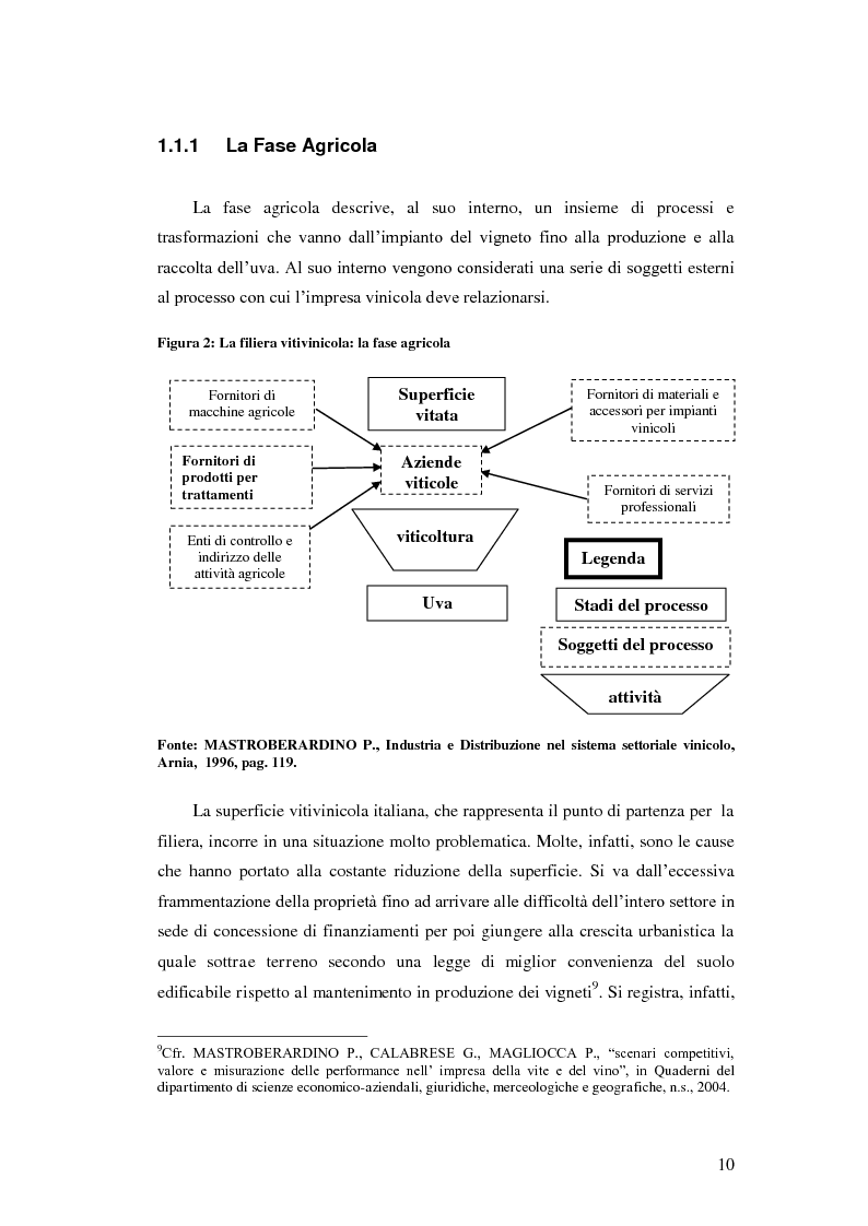 Anteprima della tesi: Strategie e politiche distributive e di branding tra terroir e imprese nella filiera vitivinicola: il caso Castello Banfi in Toscana, Pagina 4
