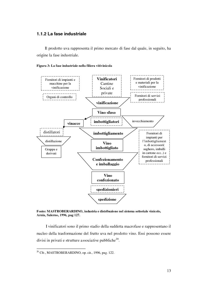 Anteprima della tesi: Strategie e politiche distributive e di branding tra terroir e imprese nella filiera vitivinicola: il caso Castello Banfi in Toscana, Pagina 7