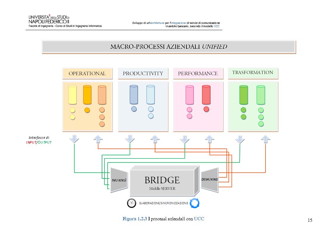 Anteprima della tesi: Sviluppo di un'architettura per l'integrazione di servizi di comunicazione in ambito bancario, secondo il modello UCC, Pagina 10