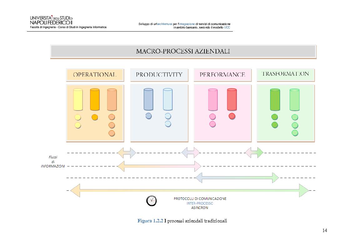 Anteprima della tesi: Sviluppo di un'architettura per l'integrazione di servizi di comunicazione in ambito bancario, secondo il modello UCC, Pagina 9