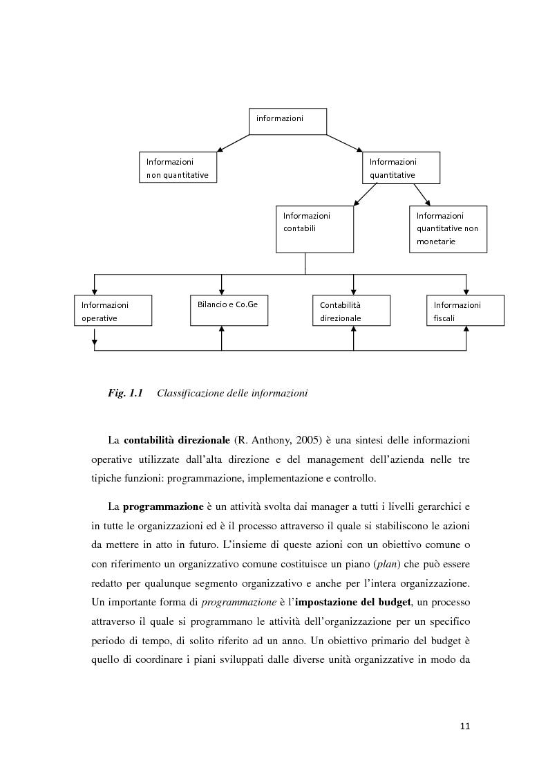 Anteprima della tesi: Il controllo di gestione e la misurazione della performance a supporto del cambiamento aziendale: dall'individuazione di problematiche alla ricerca di soluzioni, Pagina 8