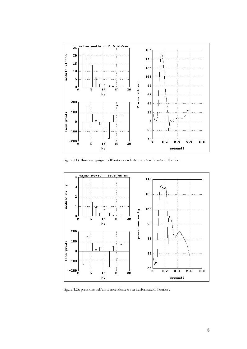 Anteprima della tesi: Analisi dell'impedenza di ingresso dell'aorta discendente mediante linea idraulica viscoelastica chiusa su un carico complesso, Pagina 5