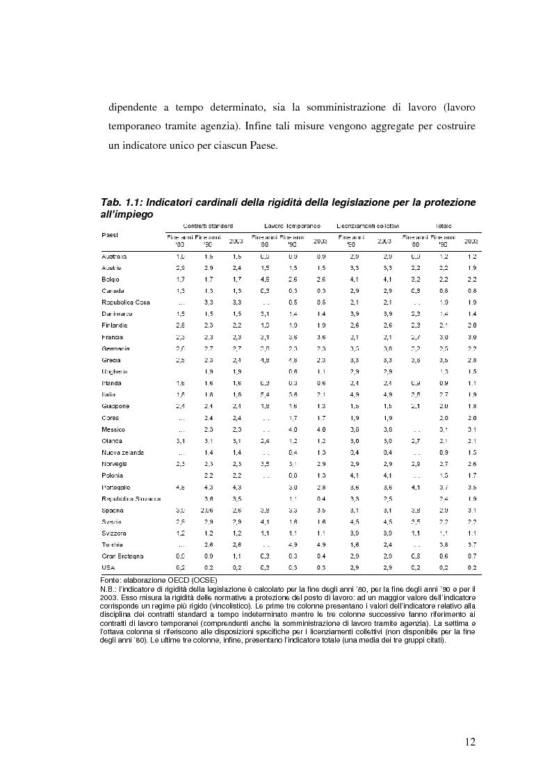 Anteprima della tesi: La diffusione dei contratti atipici: costi e benefici, Pagina 11