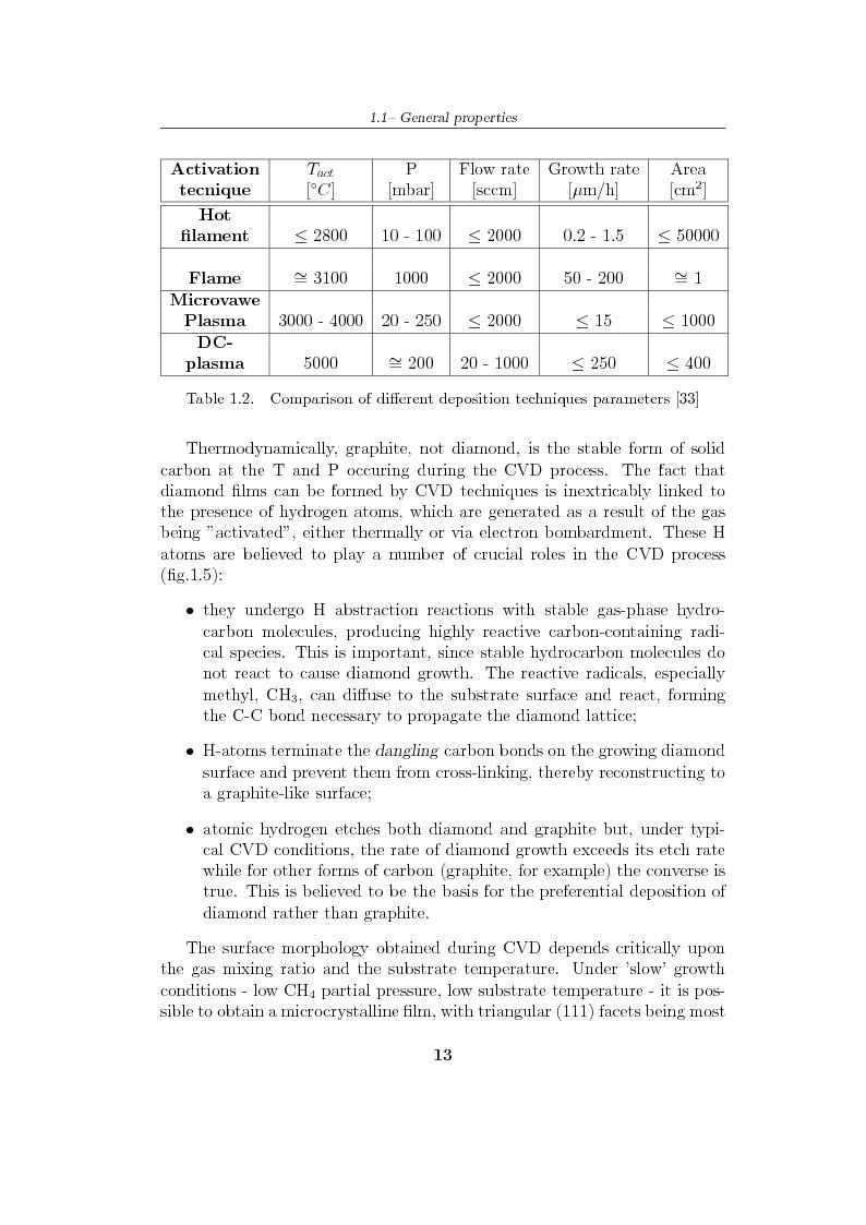 Anteprima della tesi: Study and characterization of diamond surface for biosensoring applications, Pagina 10