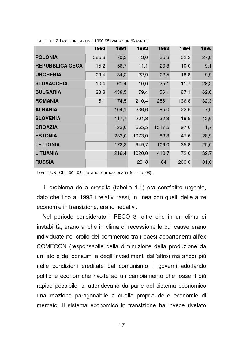Anteprima della tesi: Risanamento e privatizzazione nel sistema bancario dei PECO 3 (Polonia , Ungheria , Repubblica Ceca), Pagina 16