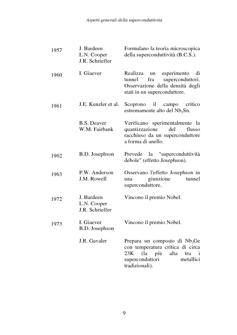 Anteprima della tesi: Materiali superconduttori ad alta temperatura critica per la costruzione di cavi per trasporto di energia: proprietà elettriche, magnetiche ed effetti delle sollecitazioni meccaniche sulla corrente critica, Pagina 15