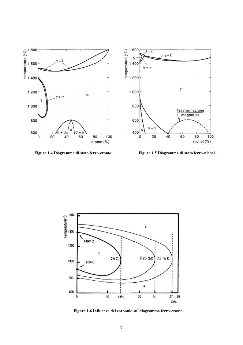 Anteprima della tesi: Effetto della Kolsterizzazione sulla resistenza all'usura e alla corrosione dell'acciaio AISI 316L, Pagina 6
