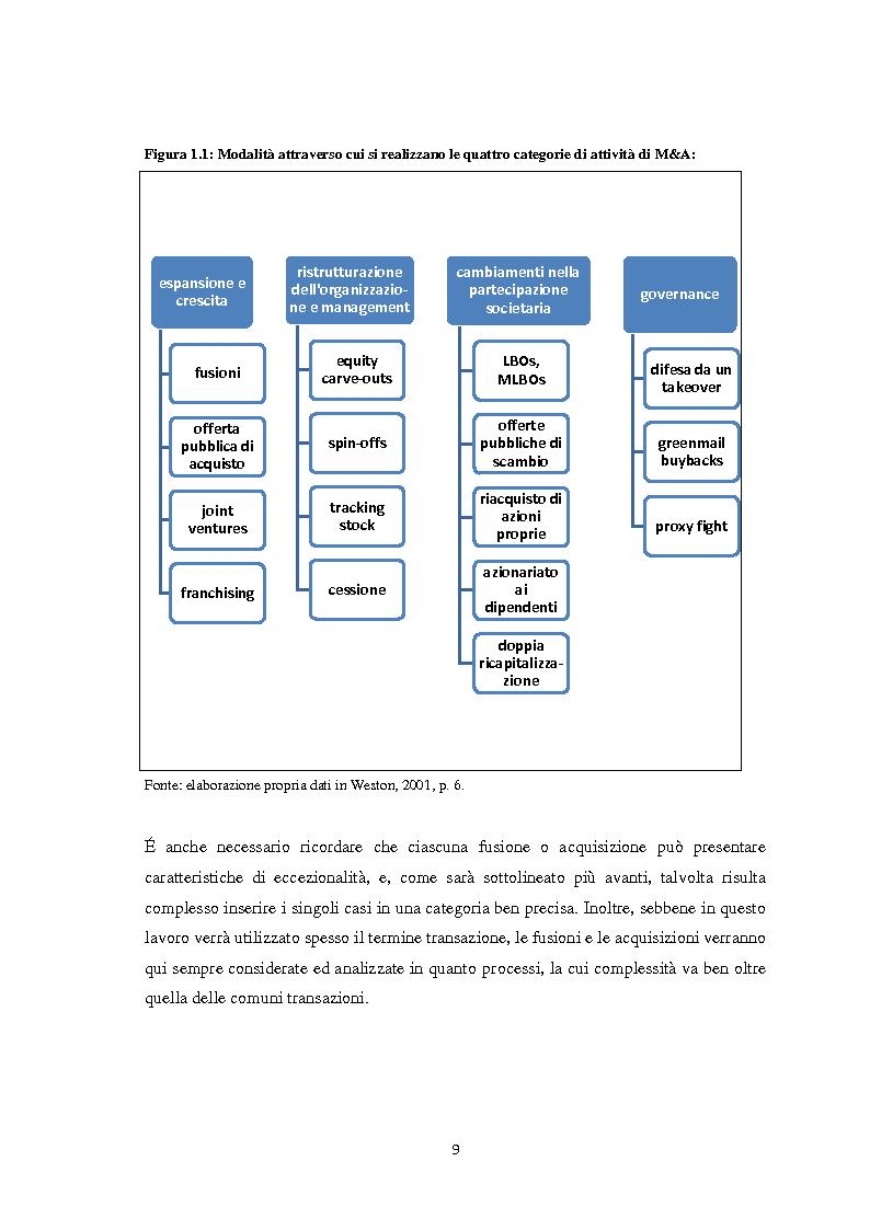 Anteprima della tesi: Fusioni e Acquisizioni: il caso Intesa Sanpaolo., Pagina 5