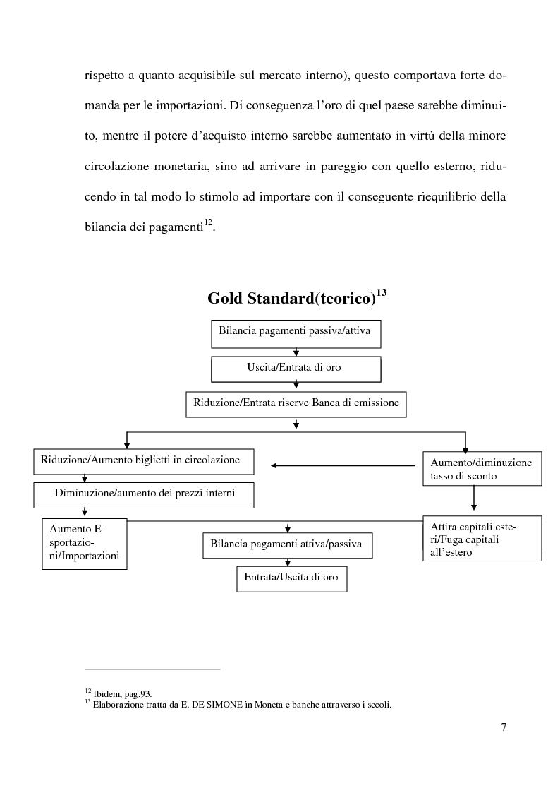 Anteprima della tesi: Gli accordi di Bretton Woods - Origini e funzionamento, Pagina 7