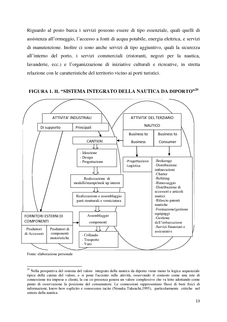 Anteprima della tesi: Il settore della nautica e la crisi. Il caso del riposizionamento competitivo di General s.r.l., Pagina 12