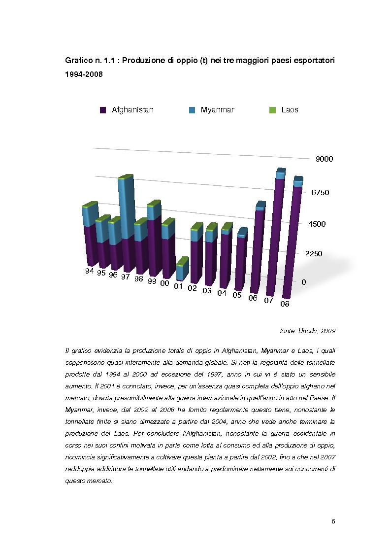 Anteprima della tesi: Overdose da Proibizionismo: un'analisi economica del mercato delle sostanze stupefacenti, Pagina 7