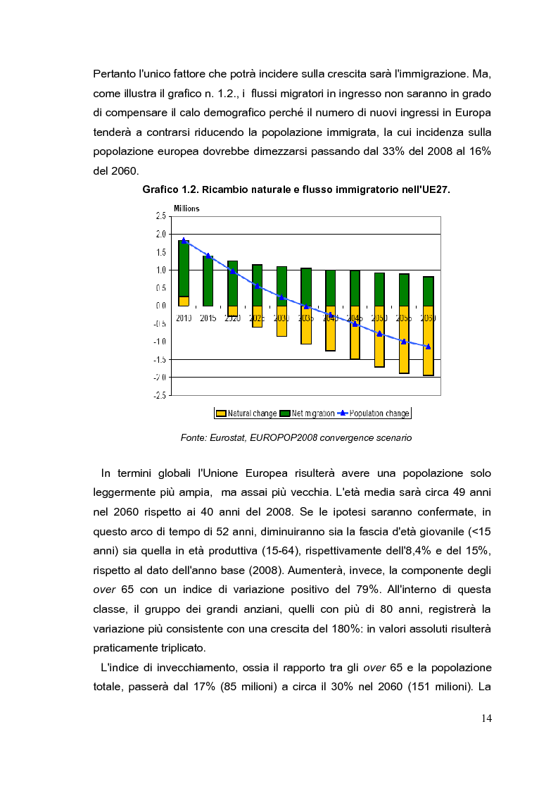 Anteprima della tesi: Il mercato del lavoro e le politiche di welfare di fronte all'invecchiamento della popolazione. Il caso italiano nel quadro europeo., Pagina 13