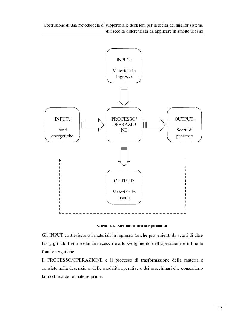 Anteprima della tesi: Costruzione di una metodologia di supporto alle decisioni per la scelta del miglior sistema di raccolta differenziata da applicare in ambito urbano, Pagina 13