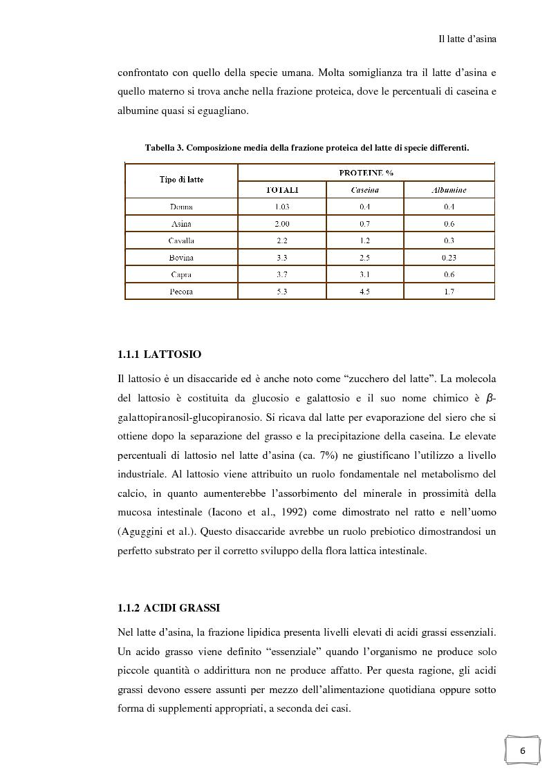 Anteprima della tesi: Influenza della temperatura di essiccazione sulla qualità delle polveri nell'essiccamento spray di latte d'asina, Pagina 7