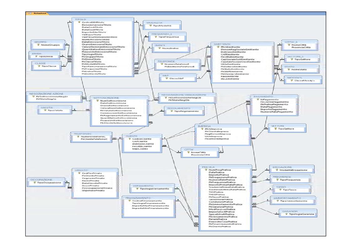 Anteprima della tesi: Progettazione di una base di dati a supporto di una società finanziaria, Pagina 10