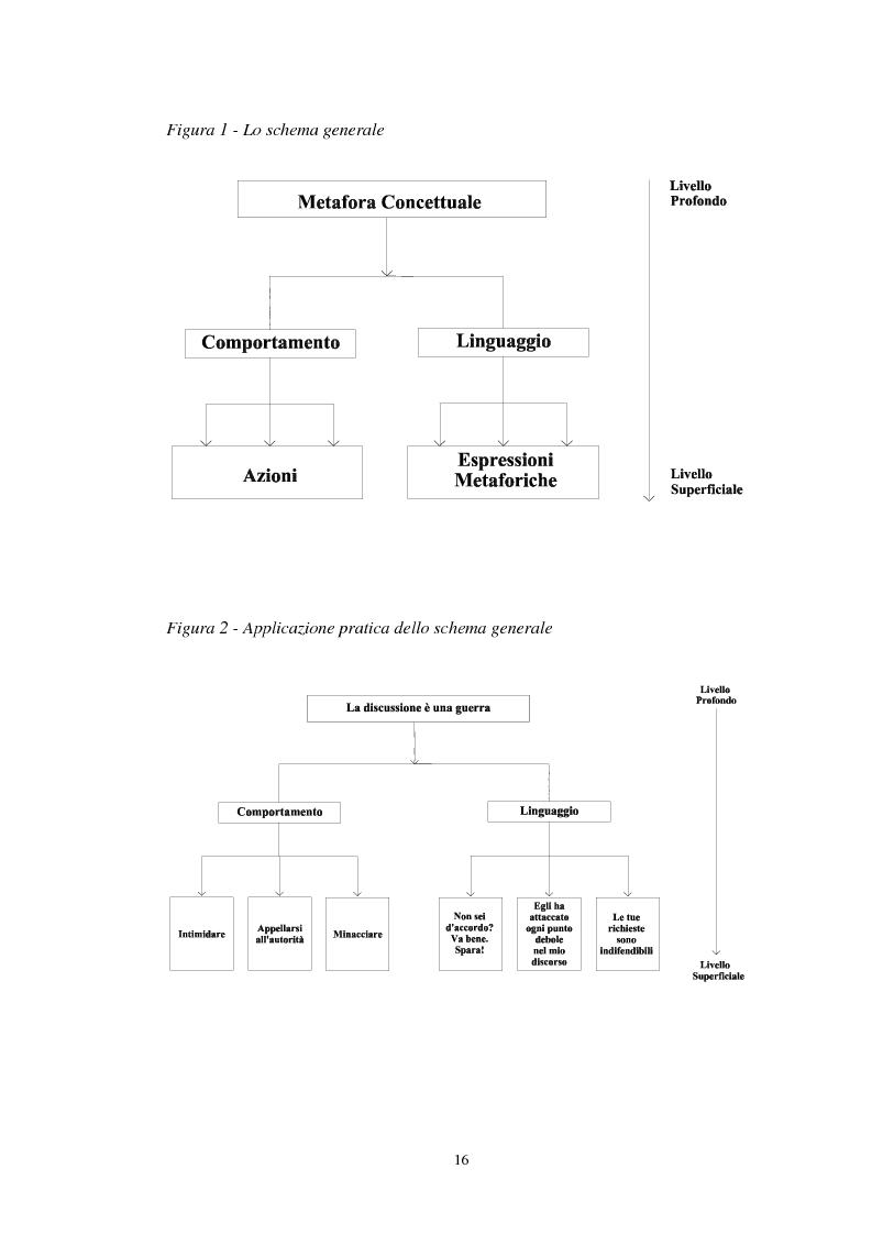 Anteprima della tesi: I sistemi metaforici concettuali nella politica contemporanea, Pagina 11