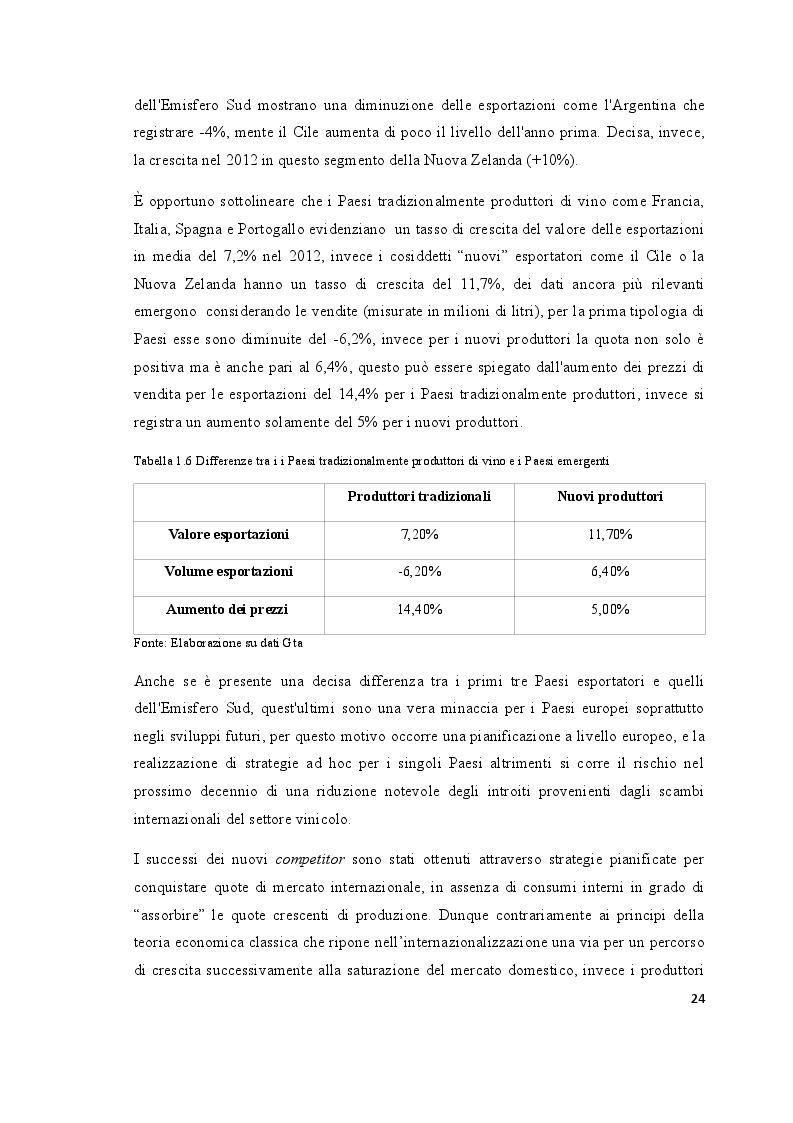 Estratto dalla tesi: Strategie di internazionalizzazione del settore vitivinicolo. Il caso Centopassi