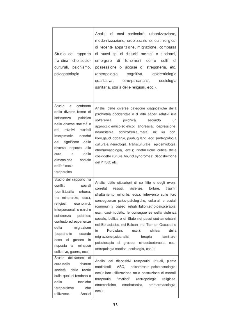 Estratto dalla tesi: Esperienza di comunità: Presentazione di un progetto pilota nella Regione Lombardia rivolto a minori stranieri con problematiche psichiche e sociali nell'ambito dell'etnopsichiatria