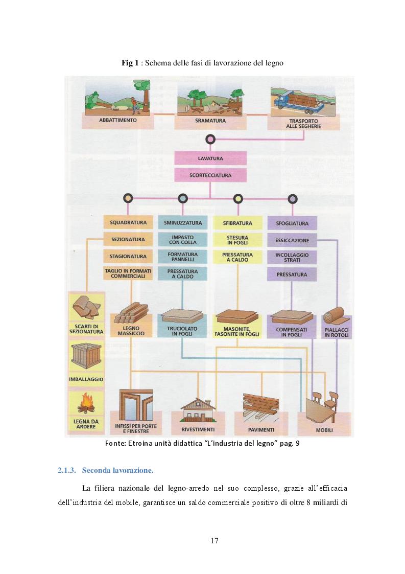 Anteprima tesi laurea liv ii specialistica le for Progettazione di mobili lavorazione del legno