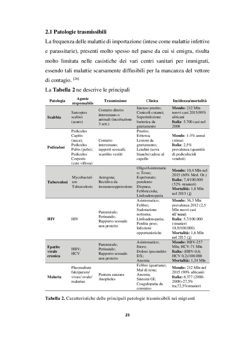 Estratto dalla tesi: Incidenza di Patologia Chirurgica acuta in popolazione di migranti Studio osservazionale multicentrico