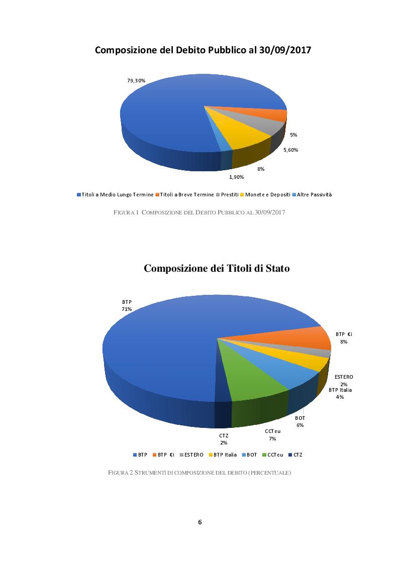 Anteprima della tesi: Il debito pubblico e i programmi di aggiustamento economico: il caso italiano dal secondo dopoguerra a oggi, Pagina 5
