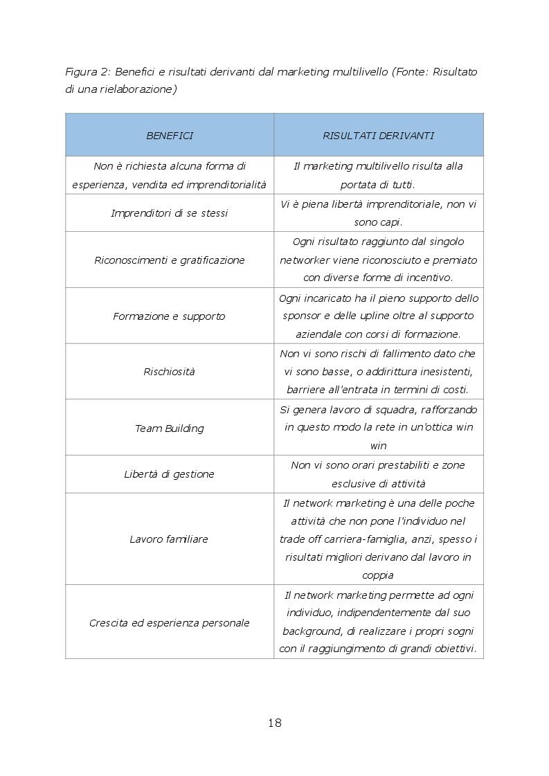 Anteprima della tesi: Network marketing nel mondo 2.0. - I social media ed il caso Pm-International, Pagina 5