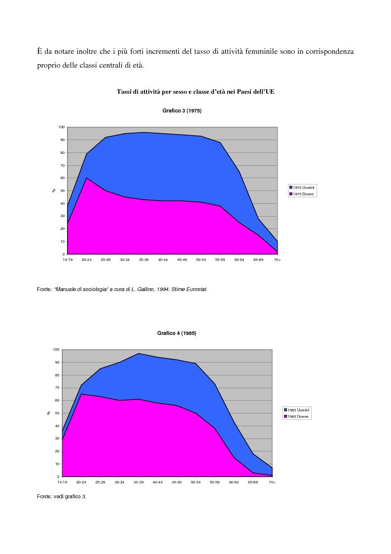 Anteprima della tesi: L'evoluzione del lavoro femminile e il ruolo delle iniziative di pari opportunità, Pagina 14