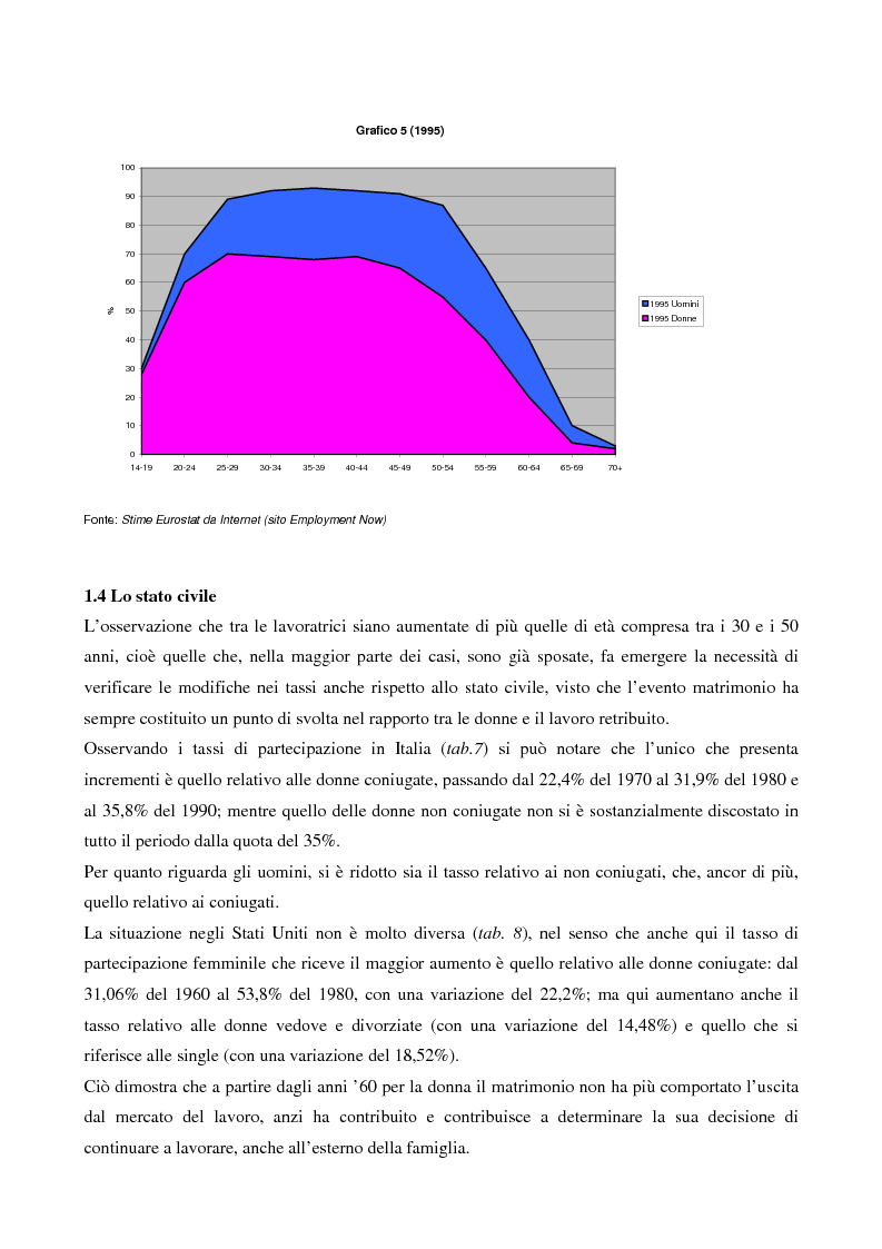 Anteprima della tesi: L'evoluzione del lavoro femminile e il ruolo delle iniziative di pari opportunità, Pagina 15