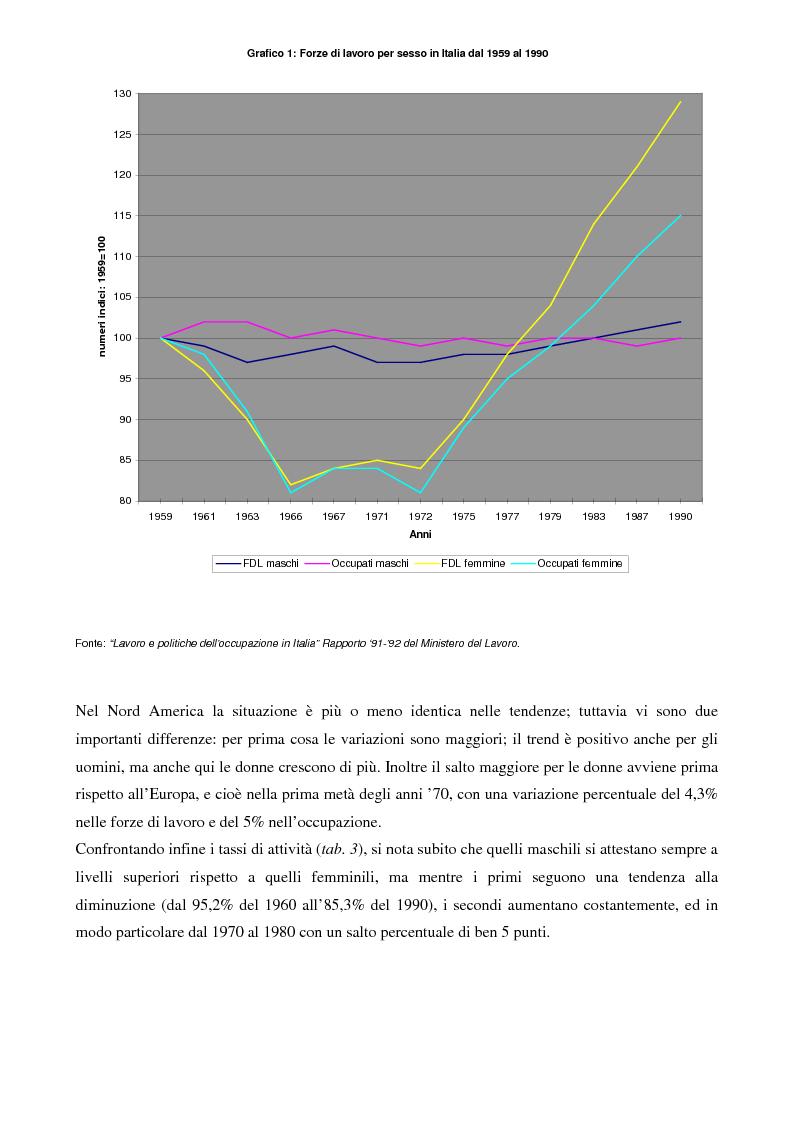 Anteprima della tesi: L'evoluzione del lavoro femminile e il ruolo delle iniziative di pari opportunità, Pagina 7