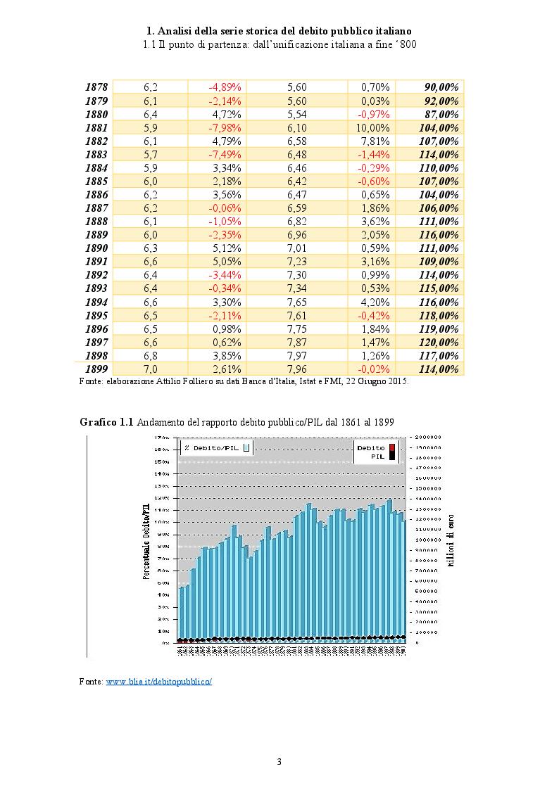 Anteprima della tesi: Politica economica e sostenibilità del debito pubblico italiano, Pagina 4