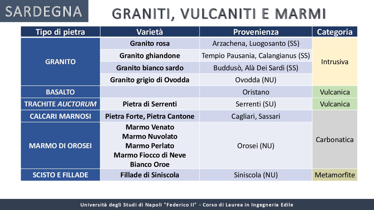 Anteprima della tesi: I materiali locali nella tradizione costruttiva dell'Italia meridionale, Pagina 14