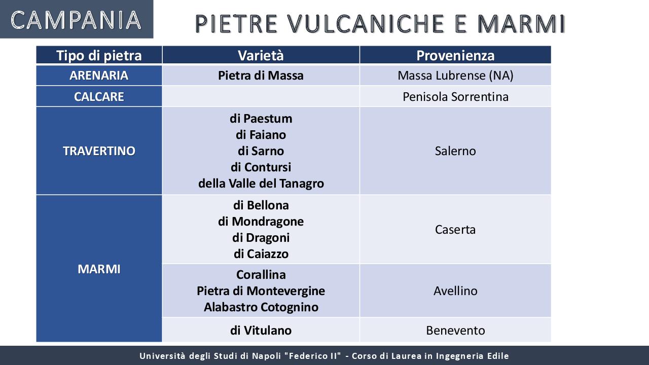 Anteprima della tesi: I materiali locali nella tradizione costruttiva dell'Italia meridionale, Pagina 8