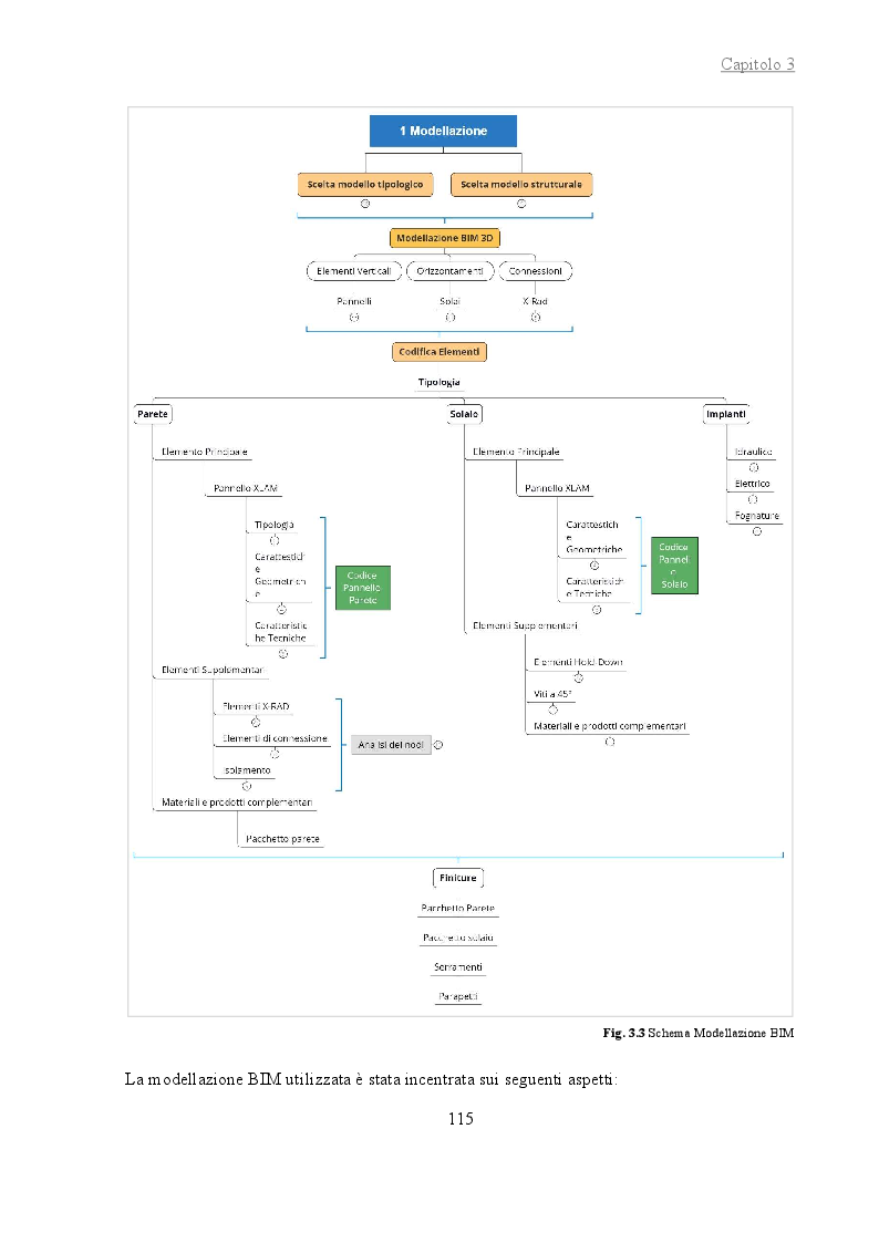 Anteprima della tesi: La gestione del cantiere di un edificio multipiano in legno con tecnologia X-RAD attraverso l'utilizzo del BIM, Pagina 6
