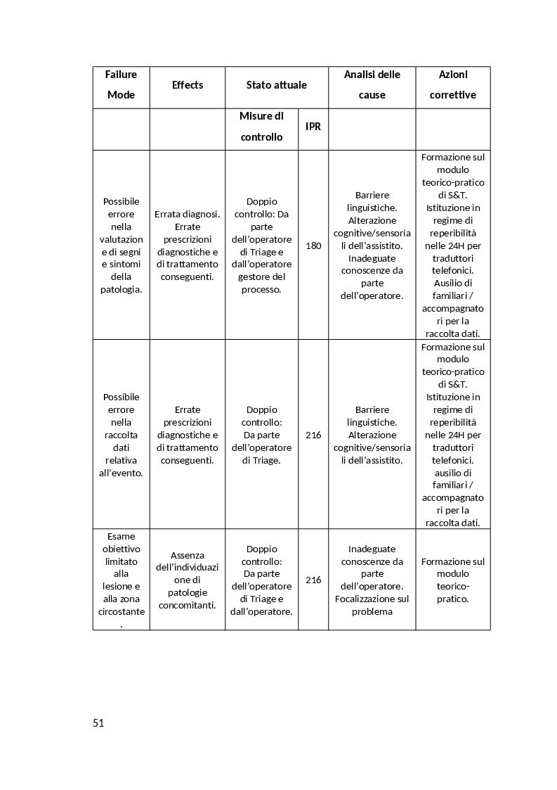 Anteprima della tesi: Il See & Treat in Pronto Soccorso. Uno studio retrospettivo quali-quantativo, Pagina 7
