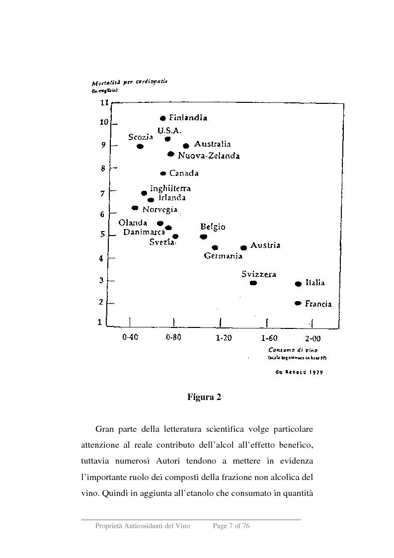 Anteprima della tesi: Proprietà antiossidanti del vino, Pagina 4