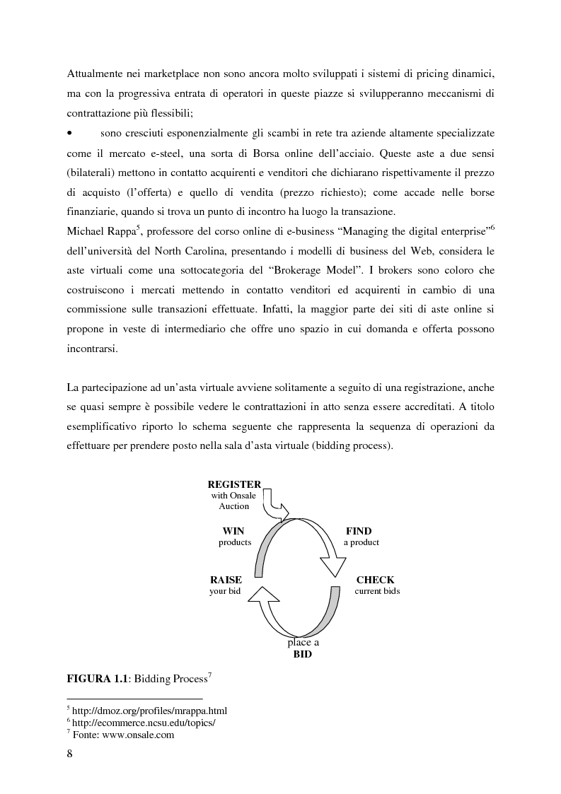 Anteprima della tesi: Profitti e Internet: il caso eBay, Pagina 7