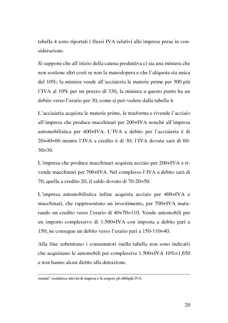 Anteprima della tesi: I problemi del regime definitivo Iva nell'Unione Europea, Pagina 14