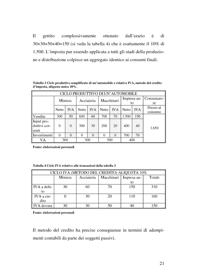 Anteprima della tesi: I problemi del regime definitivo Iva nell'Unione Europea, Pagina 15