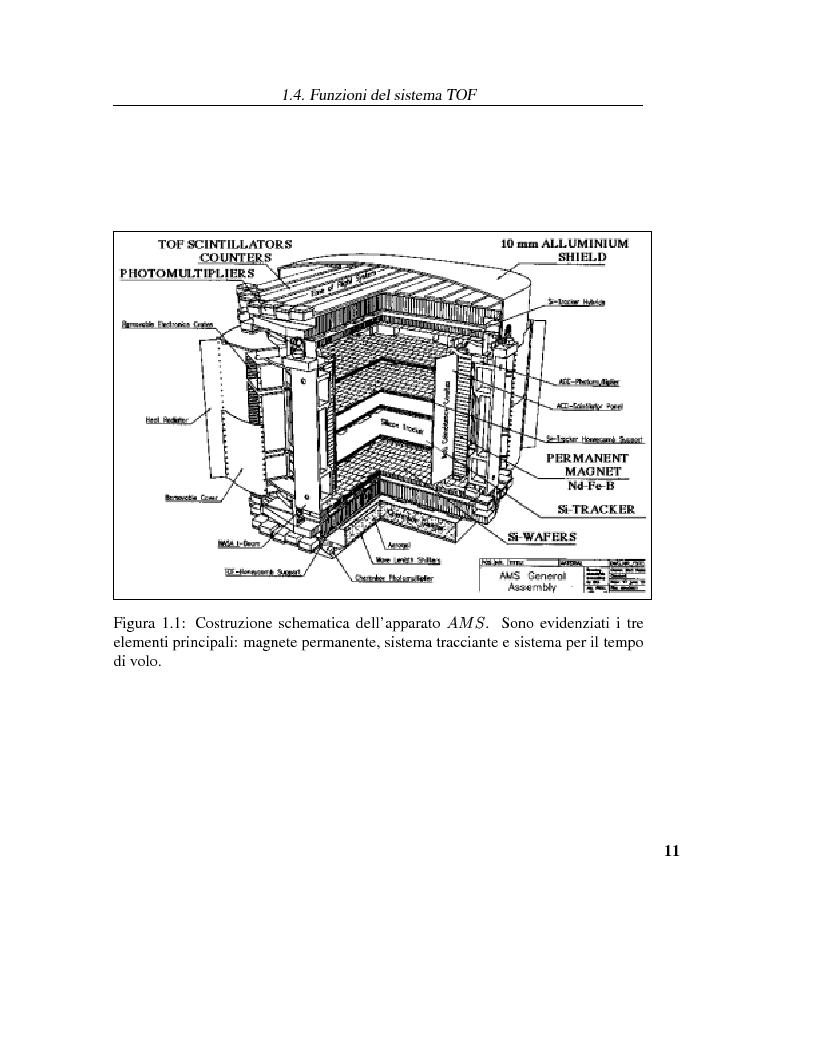 Anteprima della tesi: Calibrazione dei fotomoltiplicatori di Ama, esperimento spaziale per la ricerca dell'antimateria, Pagina 10