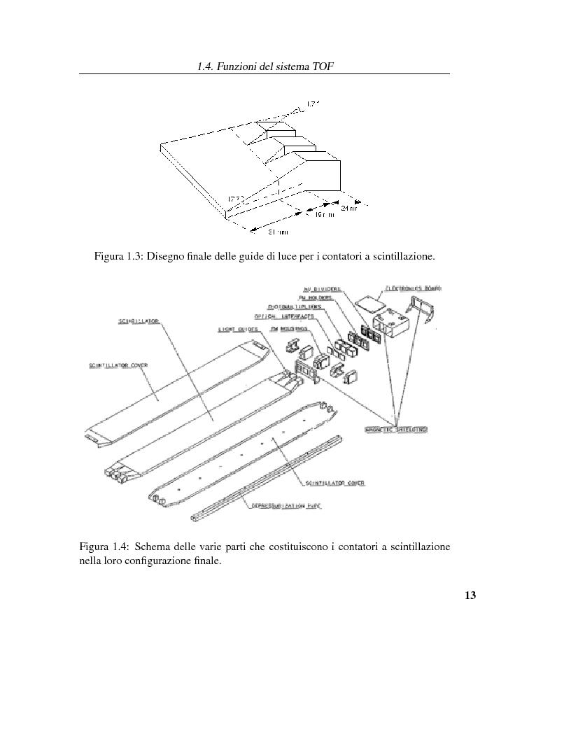Anteprima della tesi: Calibrazione dei fotomoltiplicatori di Ama, esperimento spaziale per la ricerca dell'antimateria, Pagina 12
