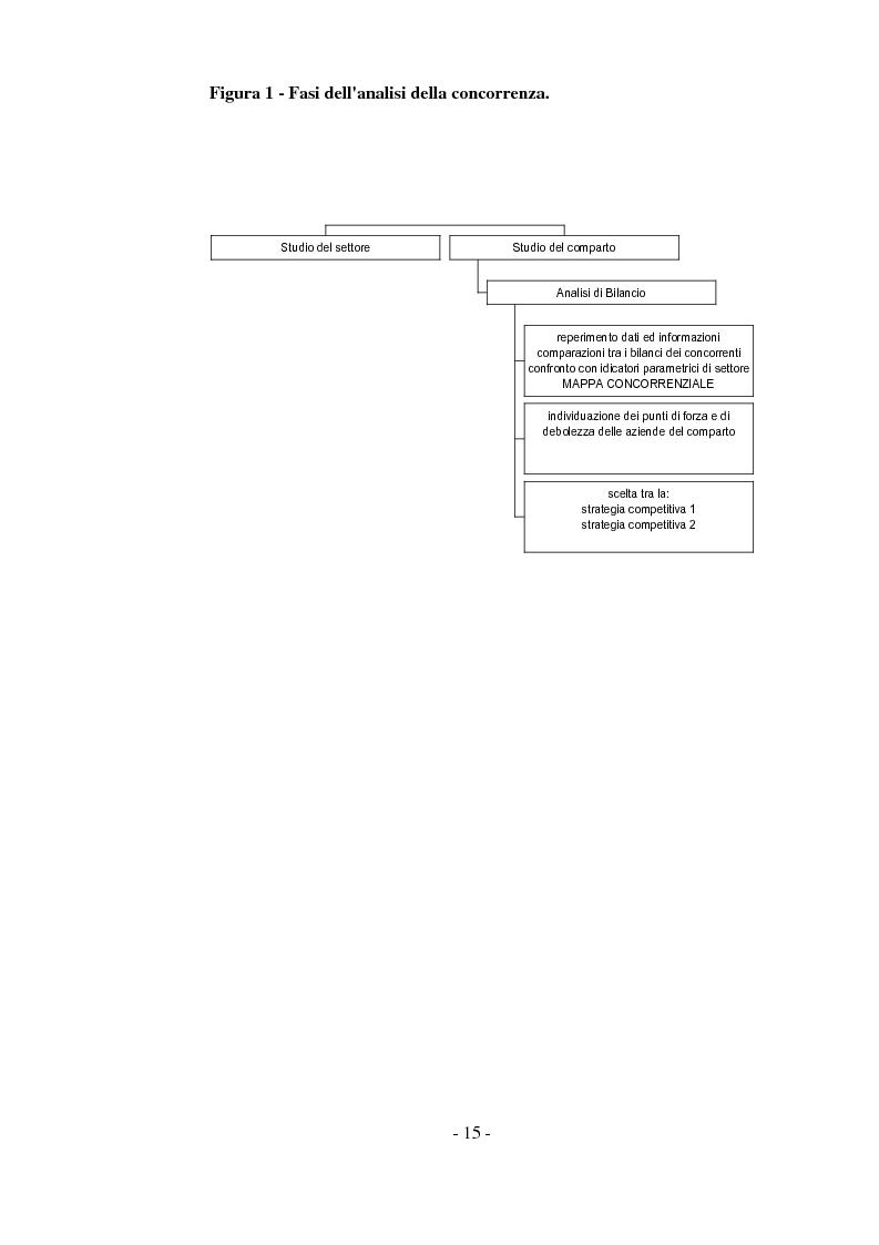 Anteprima della tesi: Tecniche di analisi della competizione, Pagina 9
