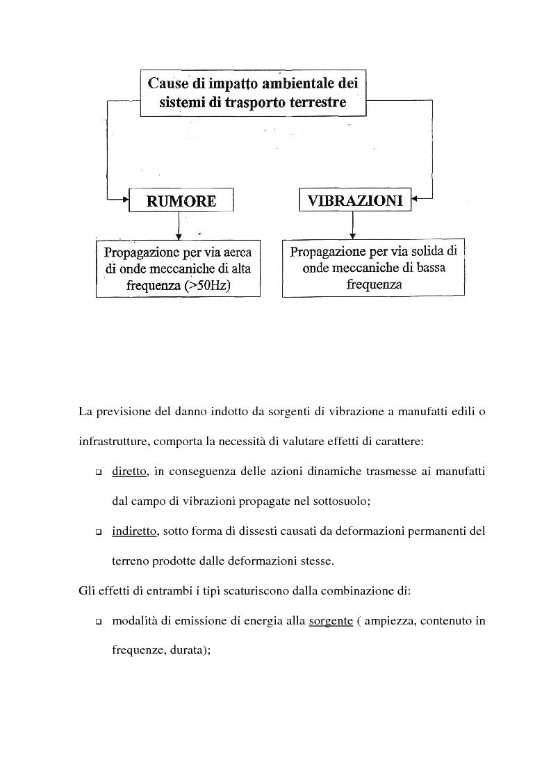 Anteprima della tesi: Vibrazioni indotte su terreno e manufatti da infrastrutture di trasporto, Pagina 2