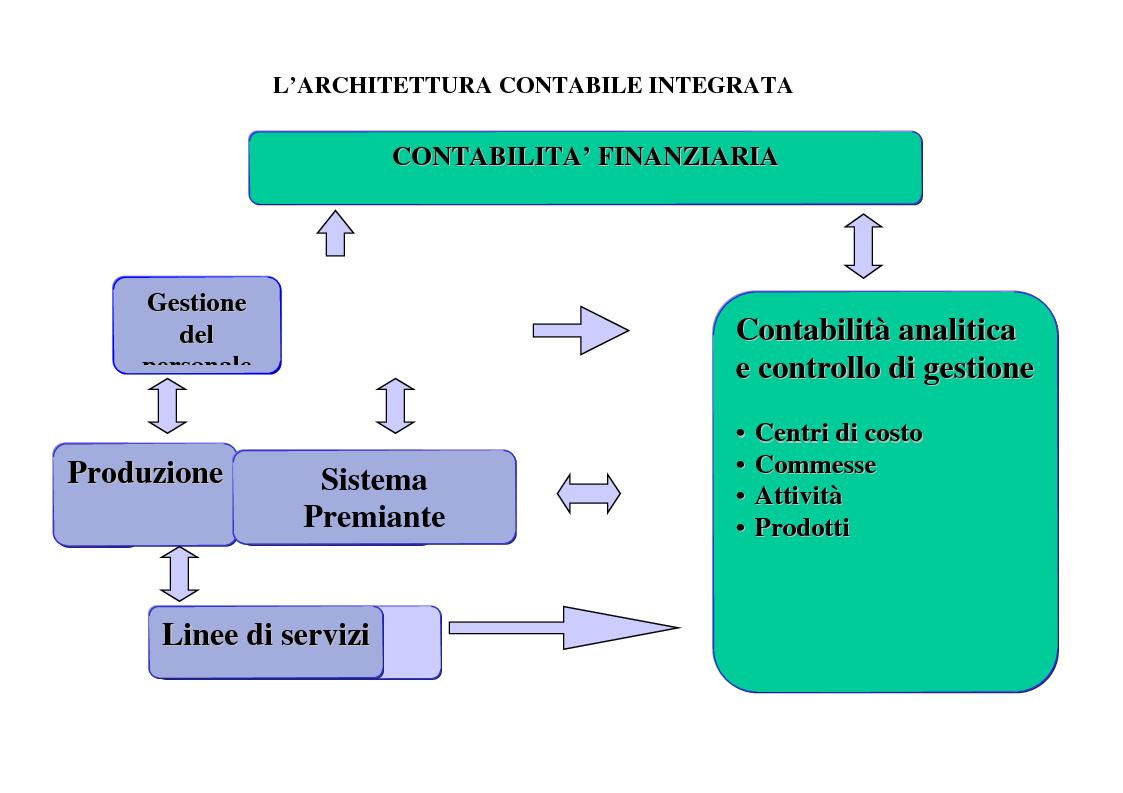 L architettura contabile integrata contabilita for Costo di raccordo della cabina di log