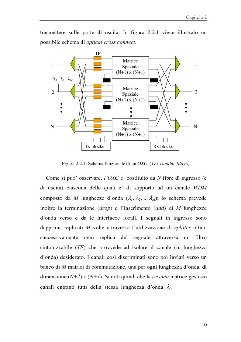 Anteprima della tesi: Architetture multistadio di commutazione ottica basate su dispositivi WRS, Pagina 10
